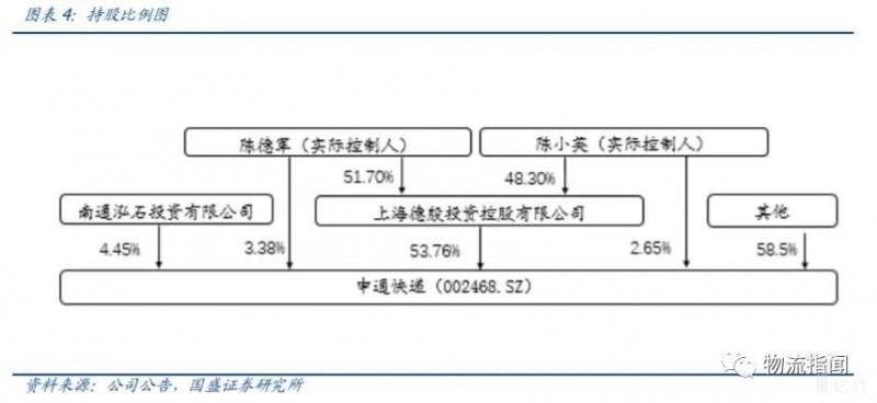 【物流资讯】详细解读丨阿里巨资入股申通后,下一步要走向何处?