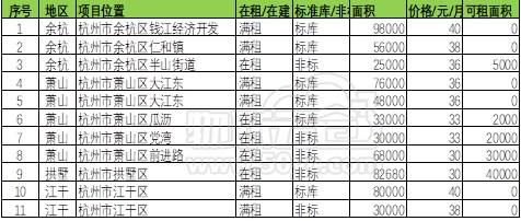 杭州仓储市场调研报告