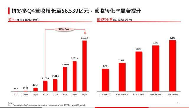 拼多多发布2018年财报:营收131.20亿,亏损39.583亿