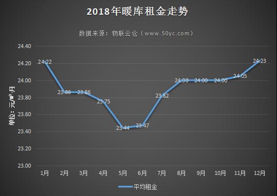 租金水平,区域分布……2018年五大类仓库市场分析