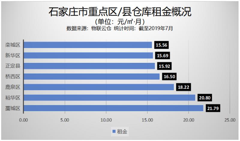 《2019年石家庄市通用仓储市场现状与产业发展分析报告》