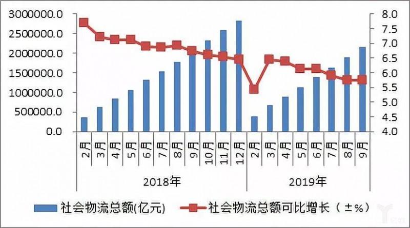2019年前三季度物流行业运行态势