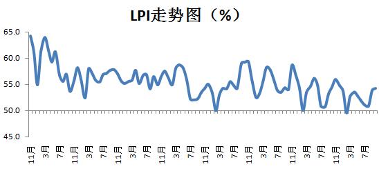 中采会:2019年10月中国物流业景气指数为54.2%
