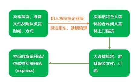 货拉拉企业版助力大森林深耕FBA头程市场